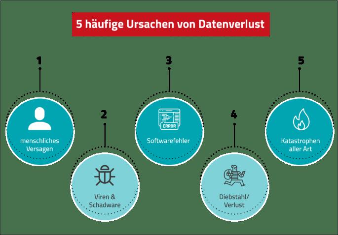 5 häufige Ursachen von Datenverlust