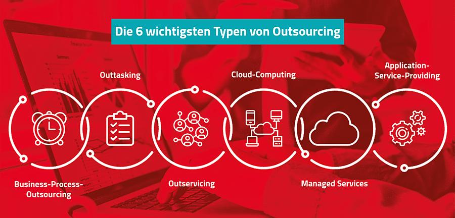 Die 6 wichtigsten Typen von Outsourcing