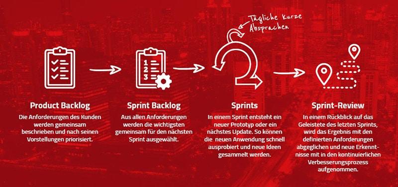 Agiles Arbeiten - Ablauf eines Sprints bei Scrum