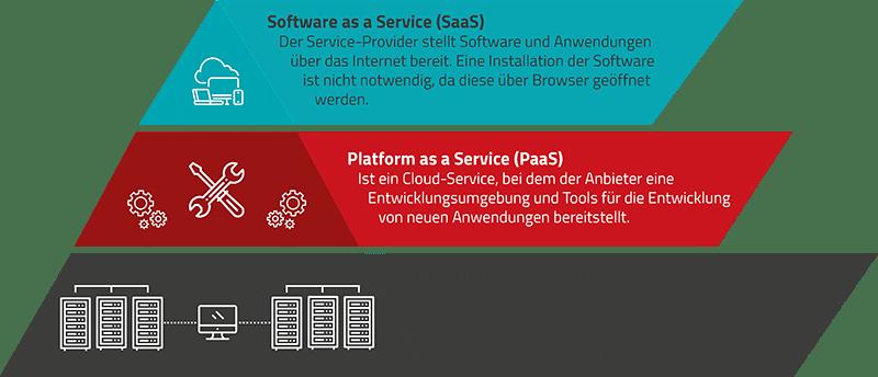 As-a-Service-Modelle auf einen Blick