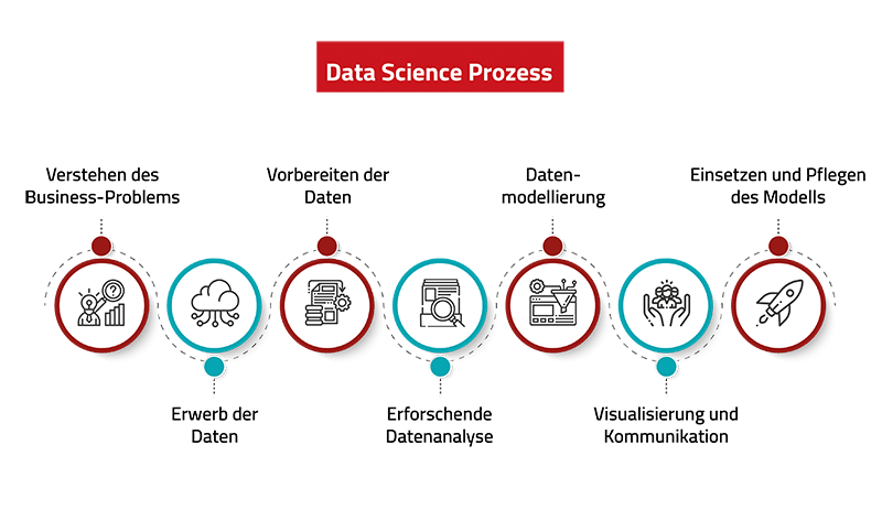Data Science Prozess - 7 Schritte