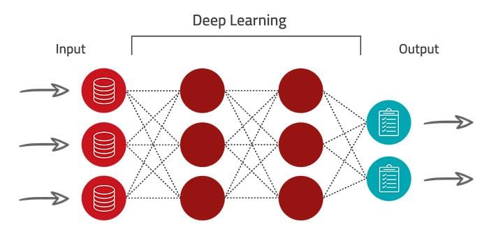 Deep Learning Künstliche Intelligenz