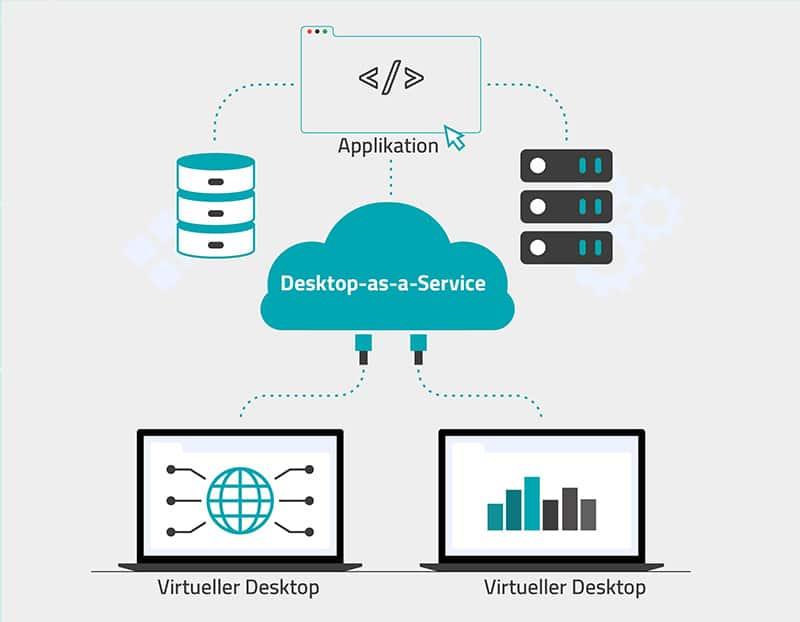Funktionsweise Desktop-as-a-Service (DaaS)
