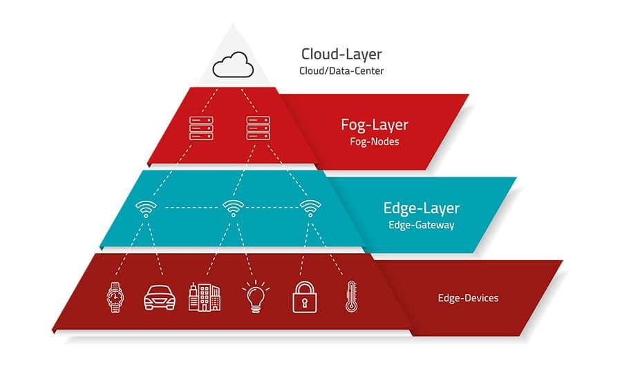 Edge-Computing und Fog-Computing im Einsatz