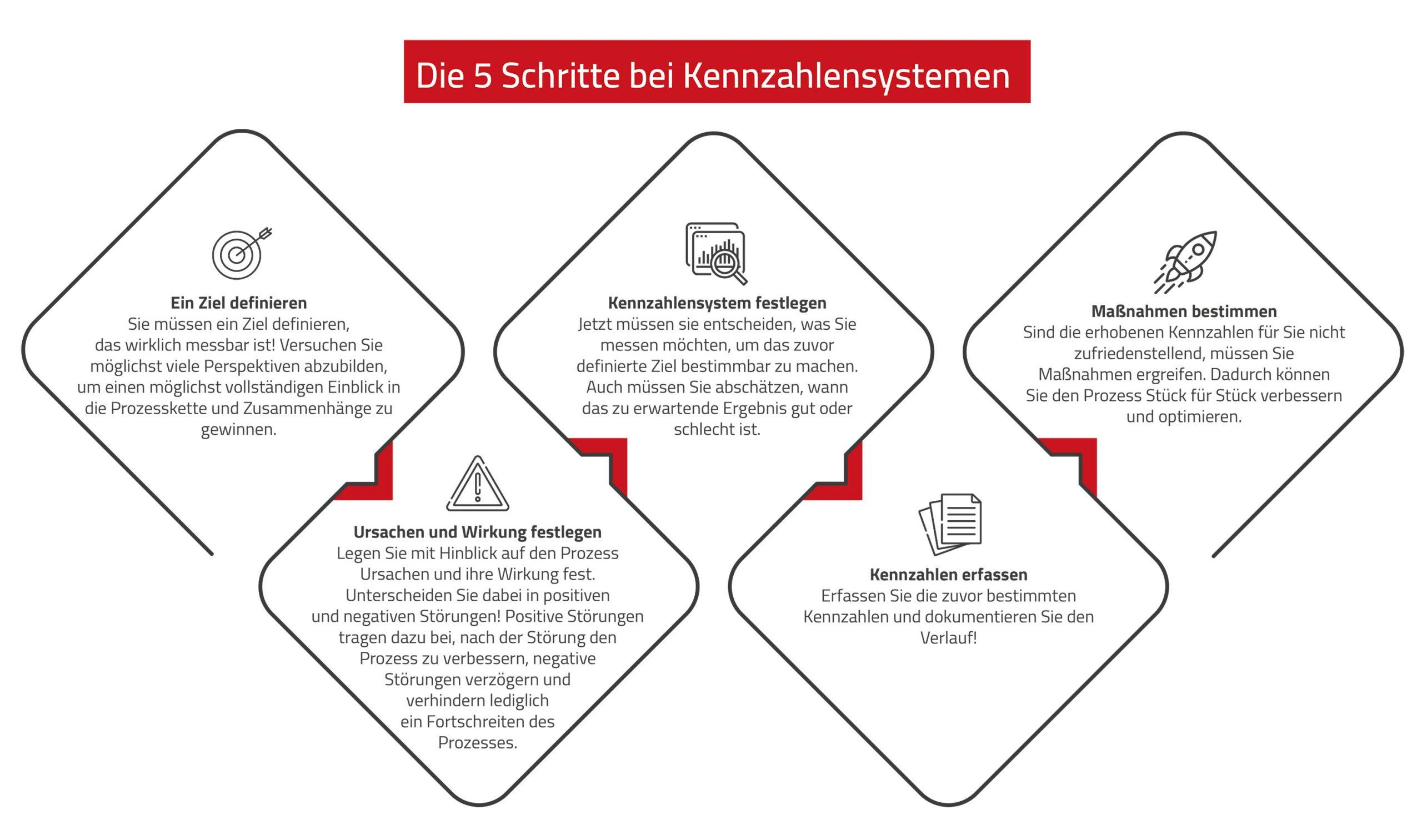 Einführung von Managed Services bei Kennzahlsystemen