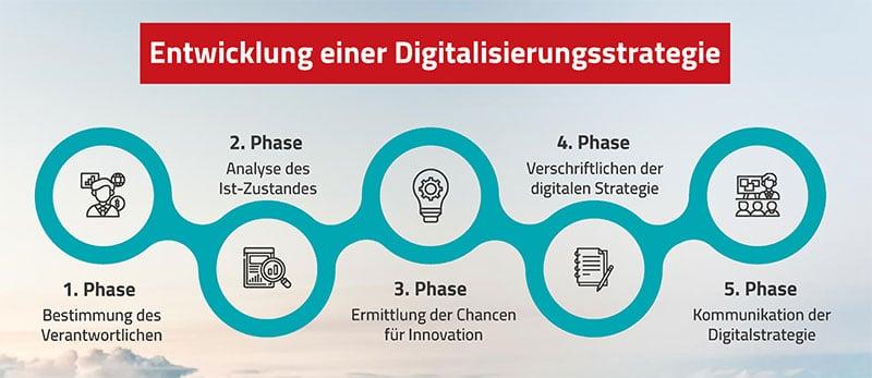 Die 5 Schritte zur Entwicklung einer Digitalisierungsstrategie