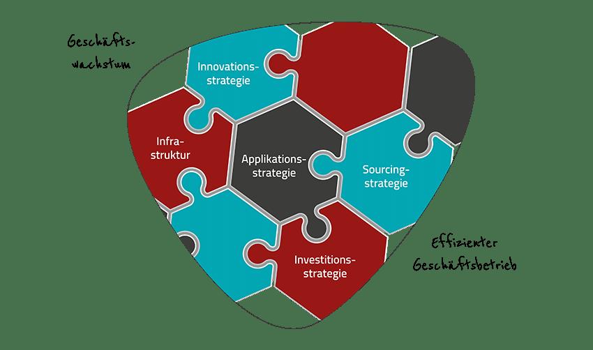 5 wesentliche Bestandteile eeiner IT-Strategie