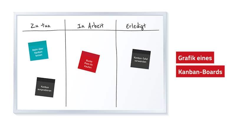 Grafik eines Kanban-Boards