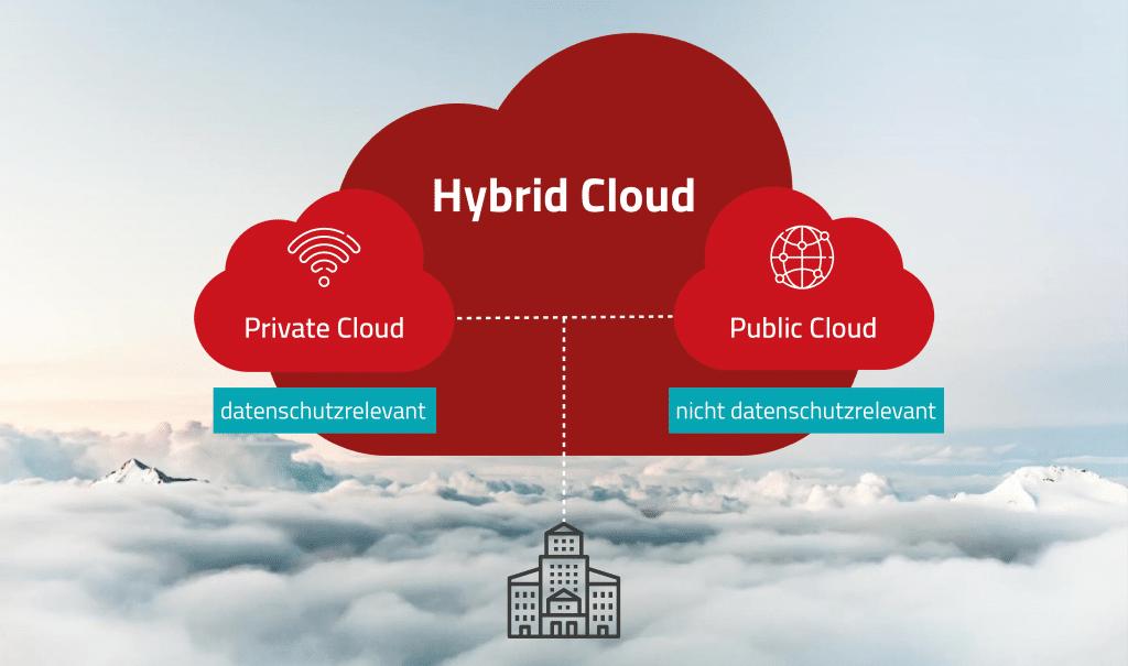 Grafische Darstellung einer Hybrid-Cloud