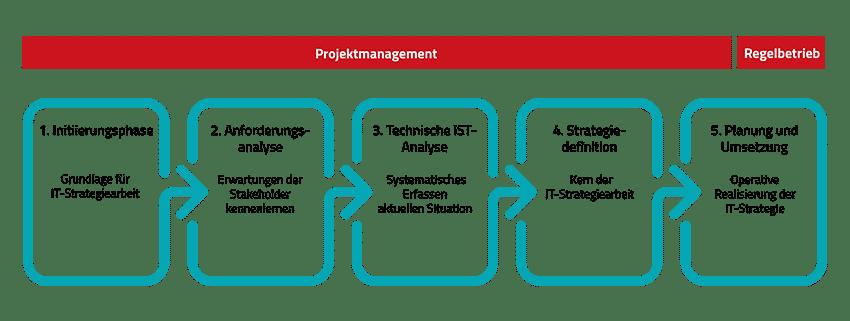 Überblick über die 5 Phasen der Geschäftsstrategie