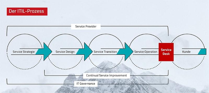 ITIL - Wie sieht der Prozess aus?