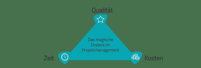 Das magische Dreieck bei IT-Projekten