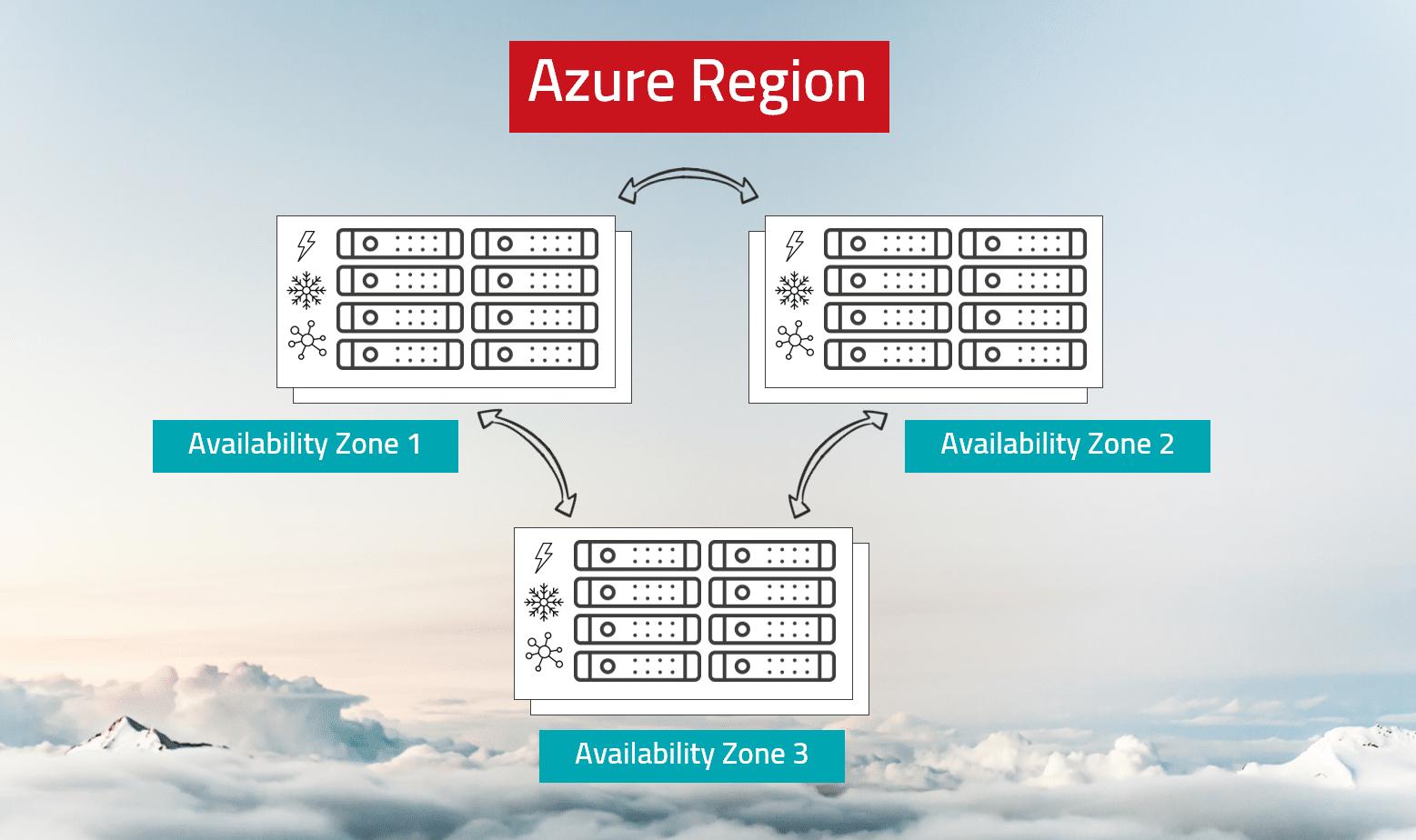 Azure - Regionen und Verfügbarkeitszonen