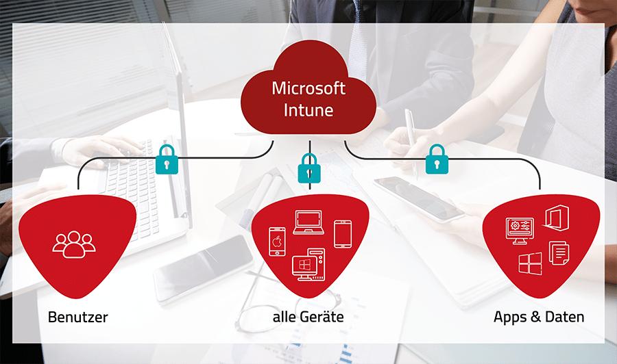 Erklärung von Microsoft Intune