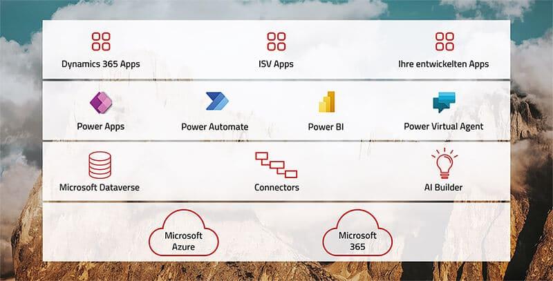 Aufbau der Microsoft Power Platform