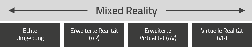 Virtual Reality als Form von Mixed Reality