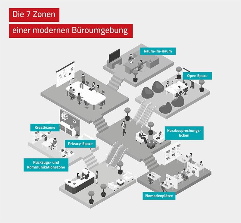 Moderner Arbeitsplatz: 7 Zonen der Büroumgebung