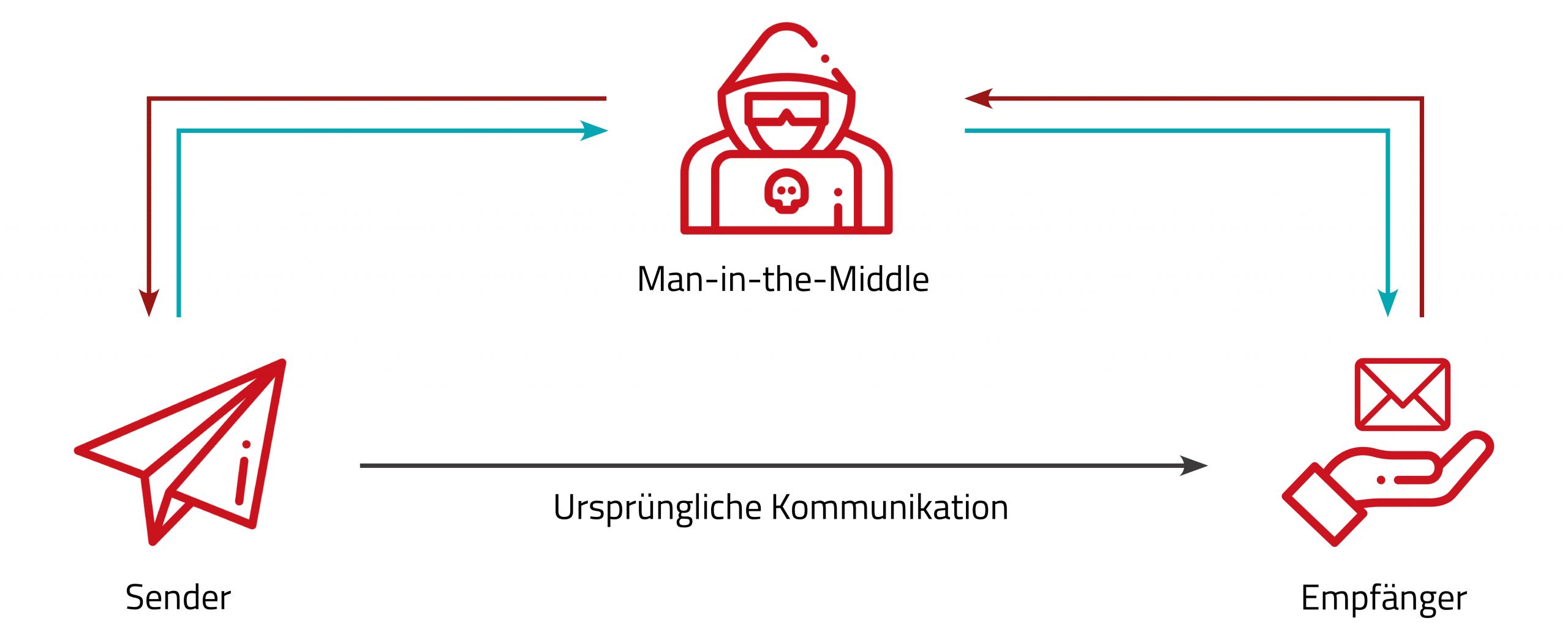 Cyber-Angriff Sender-Empfänger-Modell