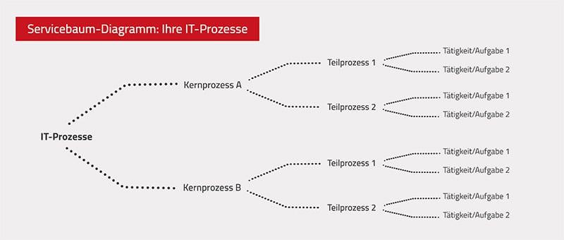 Servicebaum - IT-Prozesse einer modernen IT-Abteilung