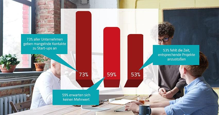 Bei der Kooperation zwischen Mittelstand und Start-ups gibt es noch Luft nach oben