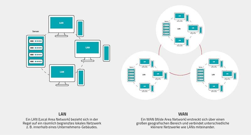 LAN vs. WAN - NAS oder Cloud