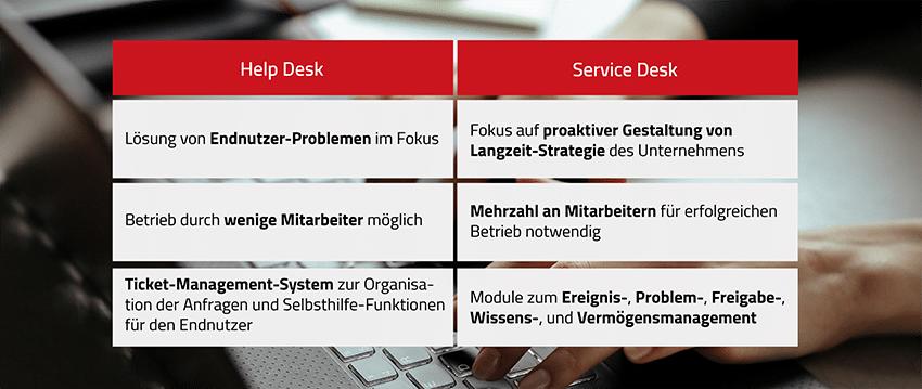 Die wesentlichen Unterschiede zwischen Service Desk und Help Desk