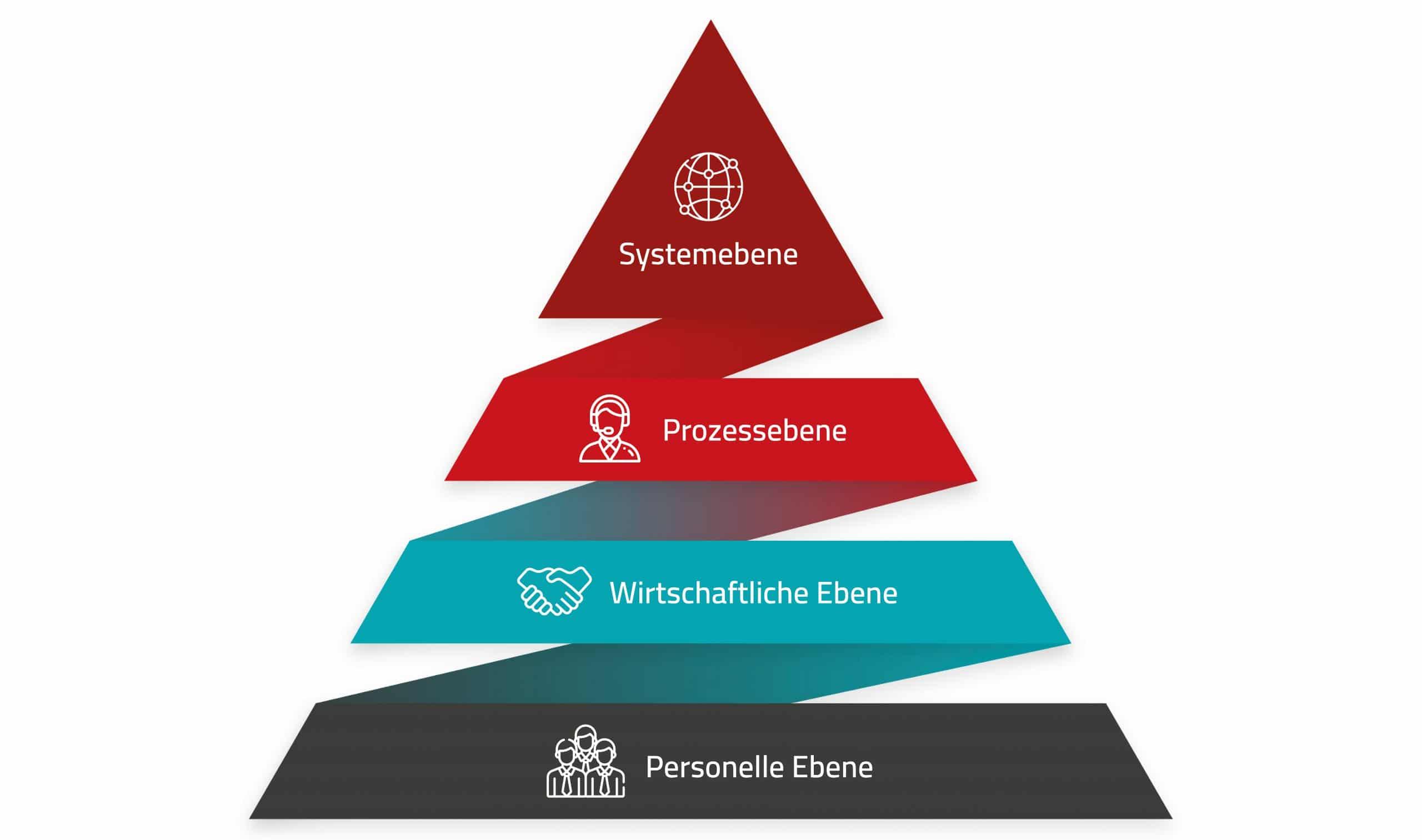 Neuerungen in der IT können sich auf vier Ebenen abspielen