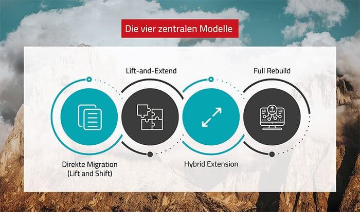Vorgehensmodelle zur Migration in die Cloud
