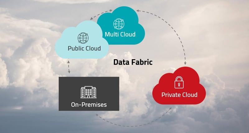 Datenmanagement - Darstellung einer Data Fabric