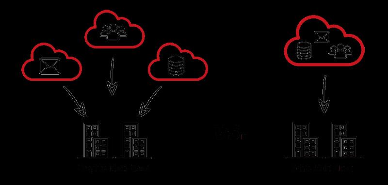 Unterschied zwischen einer echten und unechten Multi-Cloud