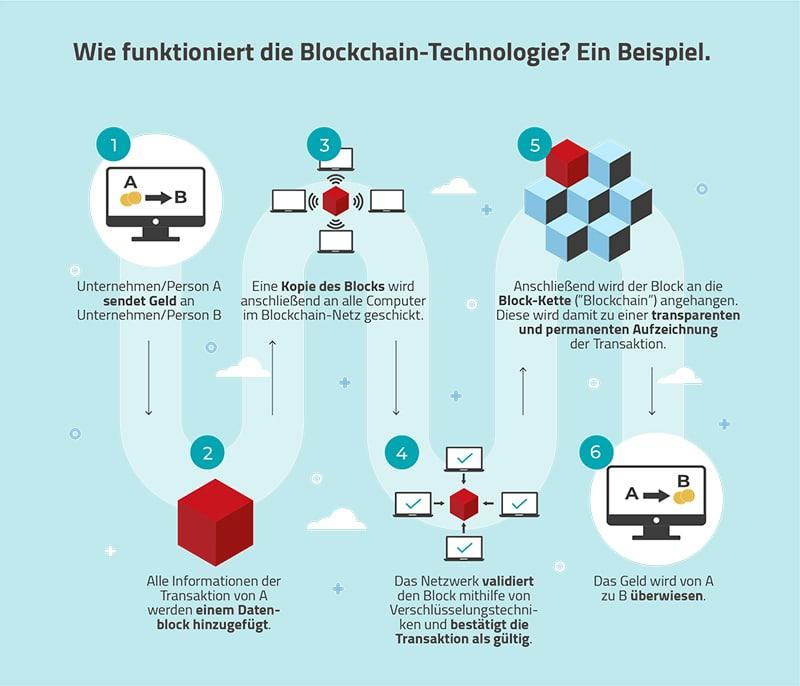 Grafik zur Funktionsweise der Blockchain-Technologie