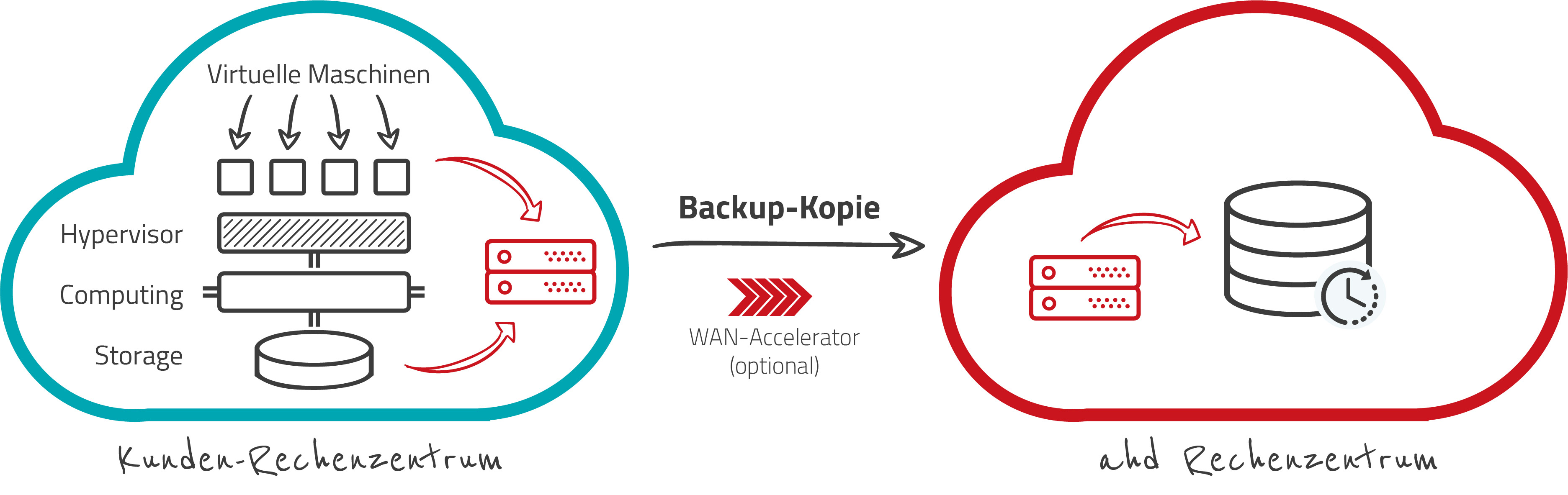 Funktionsweise Veeam Cloud Connect Backup - ahd