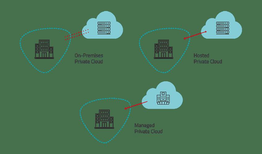 Private-Cloud-Lösungen für Unternehmen