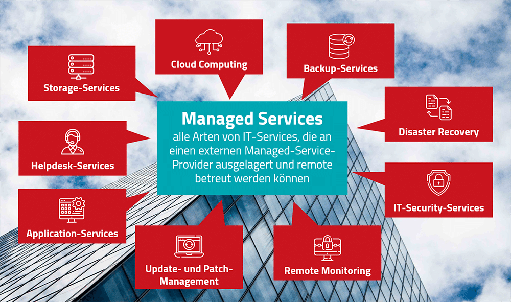 Aufbau eines Managed Services